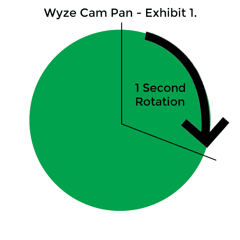 Wyze Cam Pan diagram showing 110° rotation over 1 second